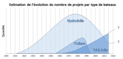 Estimation de l'évolution du nb de projet de foilers et tri à foils - F Monsonnec 02-14