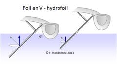 L'alphabet du foil - foils en V Hydrofoil - F Monsonnec 08-2014